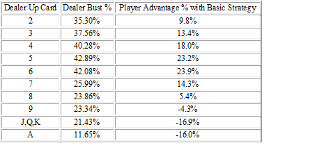 Up card of the dealer vs. player advantage